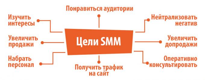 SMM абонентское обслуживание