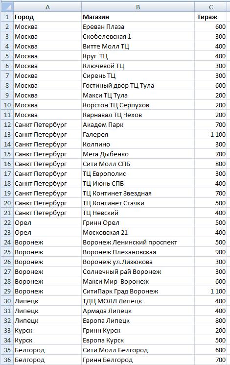 Печать тиража с изменяющимися данными в CorelDraw